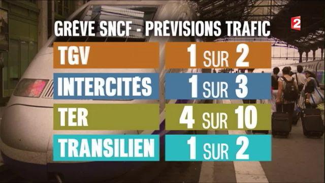 Grève SNCF : d'importantes perturbations annoncées