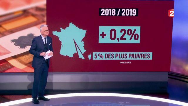 Budget 2018 : les grands gagnants seront les 5% les plus riches