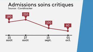 Covid-19 : la nette amélioration de la situation sanitairese confirme (France 3)