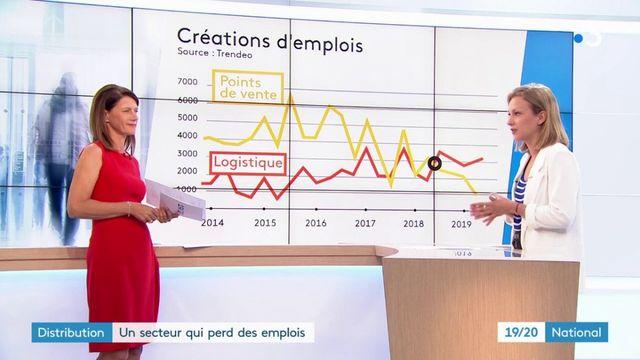 La distribution, un secteur qui perd des emplois