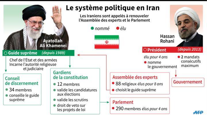 Les institutions politiques en Iran, à la veille du double scrutin du 26 février 2016 (Kun TIAN, Colin HENRY / AFP)