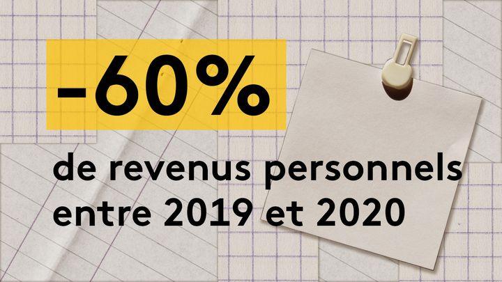 En 2020, Virginia Begnis agagné 4 800 euros, soit une baisse de 60% de sa rémunération par rapport à 2019. (JESSICA KOMGUEN / FRANCEINFO)