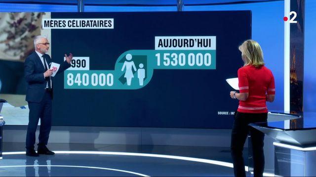 1 530 000 mères célibataires en France
