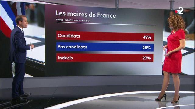 Maires de France : quel est leur état état d'esprit à quatre mois des élections ?
