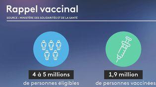 Covid-19 : le gouvernement s'inquiète face à la baisse de la vaccination (FRANCE 2)
