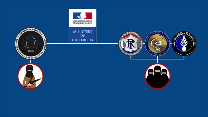 La répartition des services de renseignement au sein du ministère de l'Intérieur. (FRANCE TELEVISIONS)