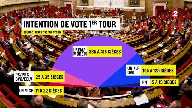 Législatives : raz-de-marée en vue pour la République en marche