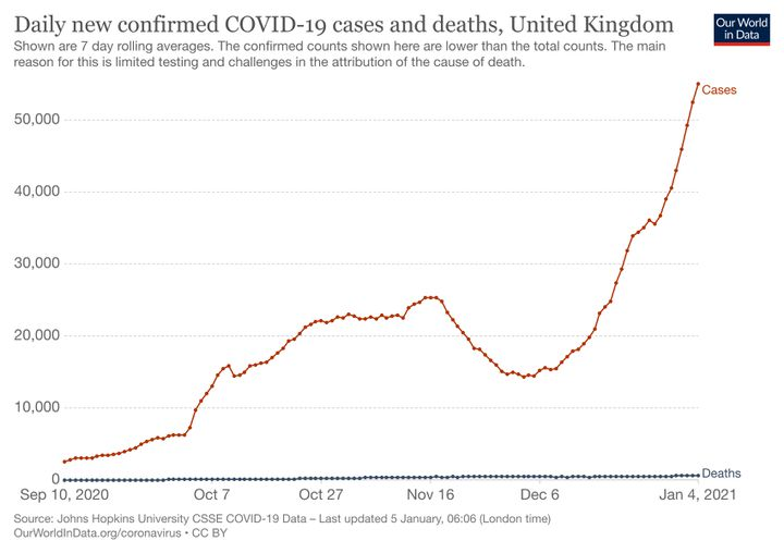 L'évolution du nombre de nouveaux cas quotidiens de contaminations au coronavirus au Royaume-Uni. (OUR WORLD IN DATA)