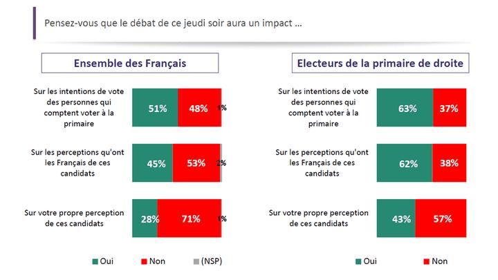 L'impact du premier débat sur la primaire de la droite et du centre (Sondage réalisé les 11 et 12 octobre 2016 (ODOXA/franceinfo))