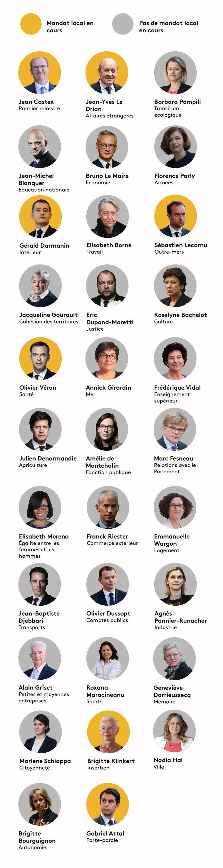 Quels sont les ministres ayant toujours un mandat local ? (BAPTISTE BOYER - JESSICA KOMGUEN - PIERRE-ALBERT JOSSERAND / FRANCEINFO)