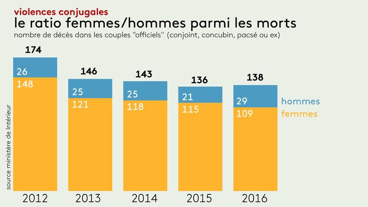 Le nombre de victimes de violences conjugales en France en 2016. (RADIO FRANCE)