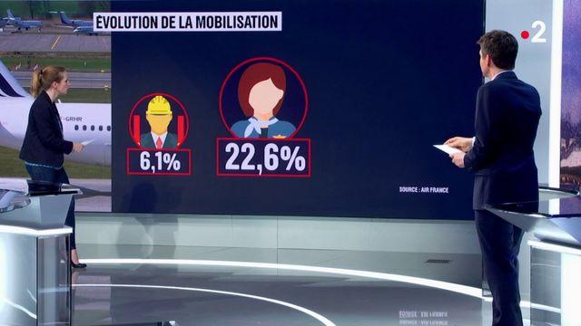 Grève chez Air France : quelles sont les forces et les faiblesses de chacun ?