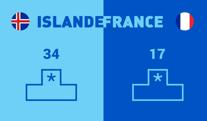 L'Islande est à la 34ème place, la France à la 17ème.