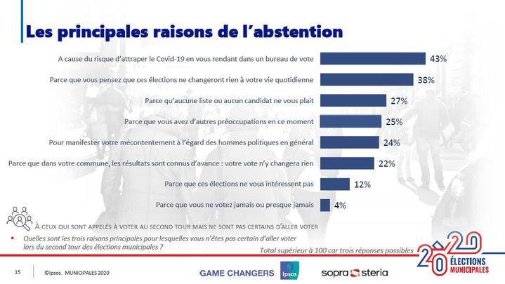 Les principales raisons de l'abstention au second tour des élections municipales. (IPSOS/SOPRA STERIA)