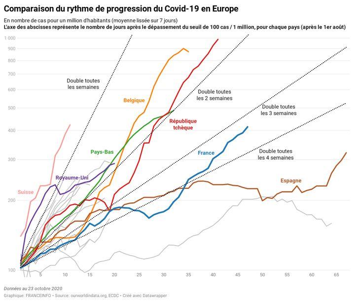 La comparaison du rythme de progression du Covid-19 en Europe au 23 octobre 2020. (FRANCEINFO)
