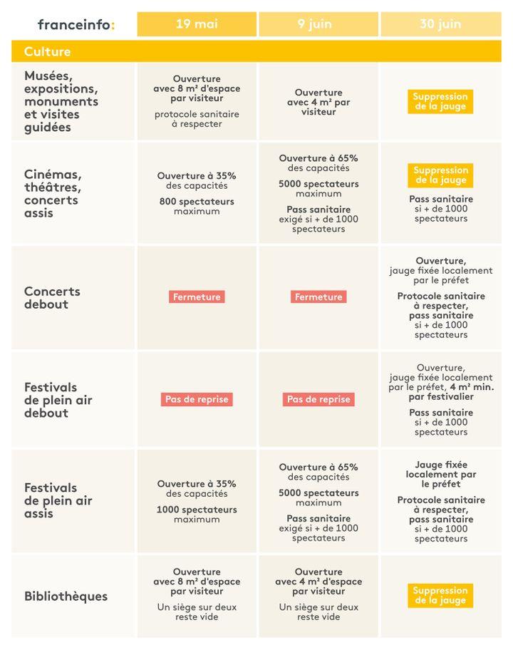 L'agenda du déconfinement pour les événements et les lieux culturels. (ELLEN LOZON / FRANCEINFO)