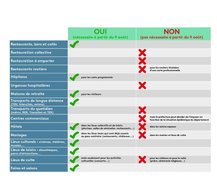 Franceinfo vous détaille les différents lieux où le pass sanitaireest nécessaire ou non. (PIERRE-ALBERT JOSSERAND / FRANCEINFO)