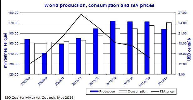 Progression de la consommation mondiale de sucre (capture écranisosugar.org) (ISO isosugar.org)