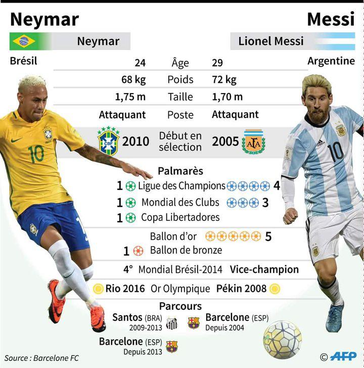 Le match Neymar-Messi en infographie