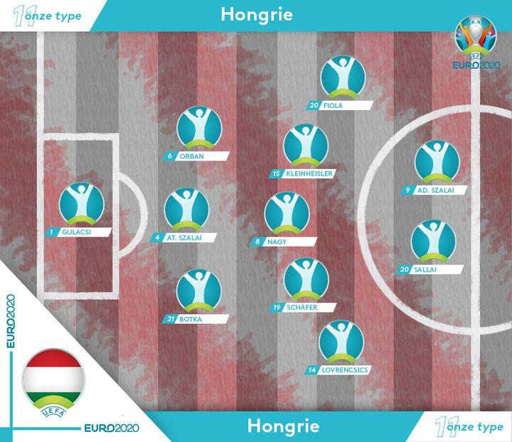 Le onze-type supposé de la Hongrie à l'Euro 2021. (FRANCEINFO / OLIVIER ESCHER)