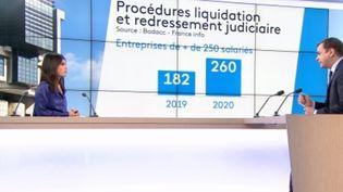 Fonds de solidarité : de nombreuses entreprises sauvées de la faillite (France 3)