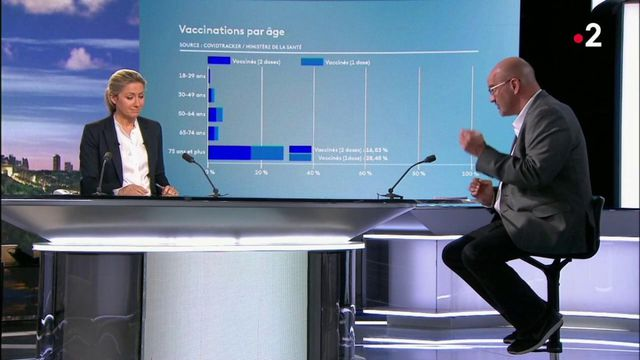 Covid-19 : les effets de la vaccination observés chez les plus âgés
