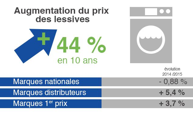 (Evolution du prix de la lessive © France Info)