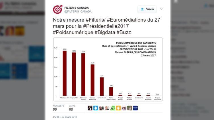 La dernière mesure de la société Filteris sur l'élection présidentielle, datée du 27 mars 2017. (FILTERIS CANADA / TWITTER)
