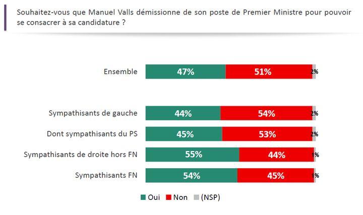 47% des Français souhaitent que Manuel Valls démissionne de son poste de Premier ministre pour se consacrer à sa candidature. (Capture d'écran Odoxa pour franceinfo)