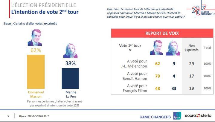 Les intentions de vote pour le second tour de la présidentielle. (IPSOS / STERIA / FRANCETV INFO)
