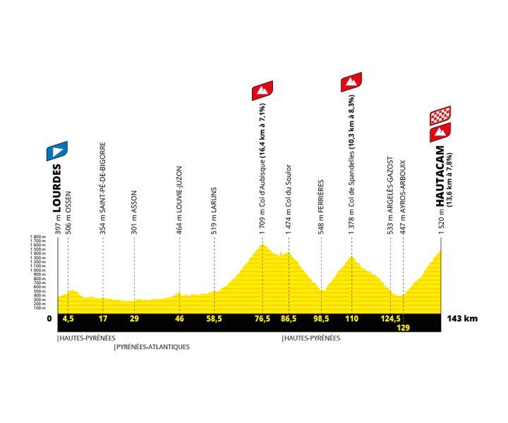 Le profil de la 18e étape du Tour de France 2022, entre Lourdes et Hautacam. (Amaury Sport Organisation)