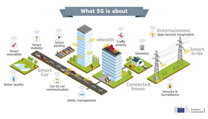 Exemples d'applications rendues possibles avec la 5G. (COMMISSION EUROPEENNE)