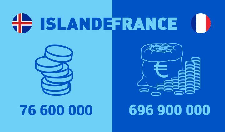 La sélection islandaise vaut 76.600.000 euros, alors que la sélection française en vaut 696.900.000.