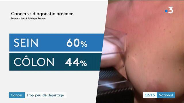 Santé : 10% de ces cancers restent diagnostiqués trop tard