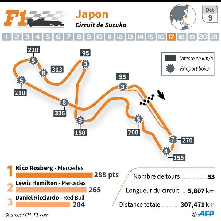 Le circuit de Suzuka pour le Grand Prix de F1 du Japon du 9 octobre