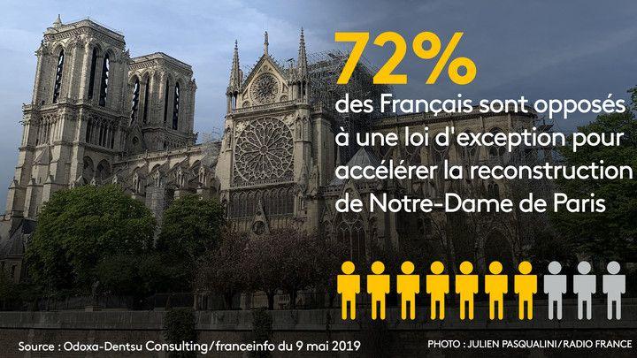 """Près des trois quarts des Français refusent qu'uneloi d'exceptionsoit appliquée pour la reconstruction de Notre-Dame de Paris, selon un sondage Odoxa-Dentsu Consulting pour franceinfo et""""Le Figaro""""publié jeudi 9 mai (STEPHANIE BERLU / RADIO FRANCE)"""