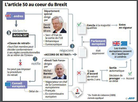 Procédure de sortie de l'Union européenne prévue par le traité de Lisbonne  (AFP)