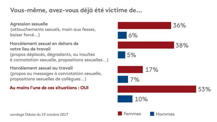38% des Françaises déclarent avoir étévictimes de harcèlement sexuel en dehors de leur lieu de travail. (RADIO FRANCE / FRANCEINFO / STEPHANIE BERLU)