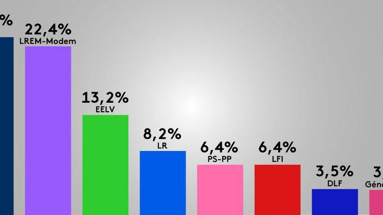 Les estimations des résultats à 21 heures des élections européennes du 26 mai 2019, selon Ipsos/Sopra Steria pour France Télévisions, Radio France et France Médias Monde. (FRANCEINFO)