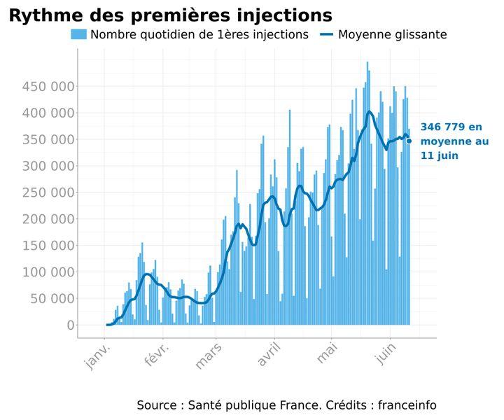 Rythme des premières injections au 11 juin 2021 et depuis le début de la campagne vaccinale en France. (FRANCEINFO)