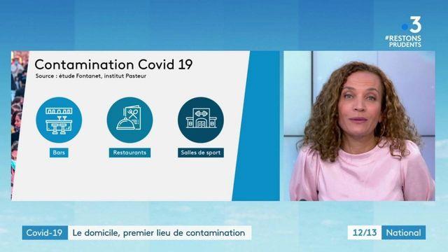 Covid-19 : le domicile est le premier lieu de contamination