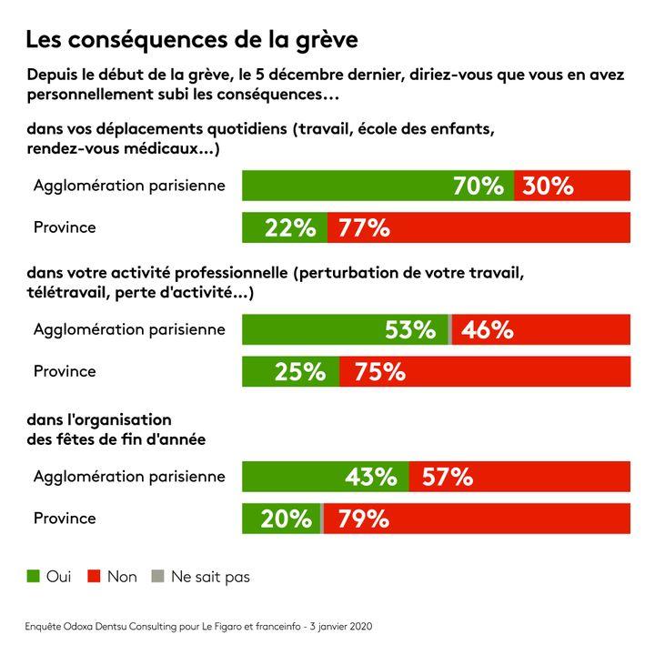 Enquête Odoxa Dentsu Consulting pour franceinfo et Le Figaro. (FRANCEINFO)