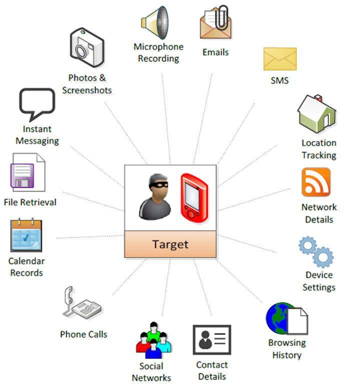 NSO promet un accès complet aux téléphones ciblés. (Fuites Hacking Team)