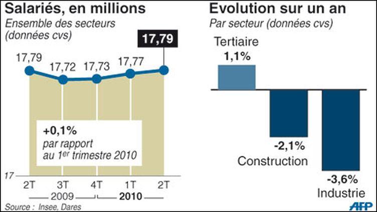 Evolution du nombre d'emplois salariés de l'ensemble des secteurs en France (AFP)