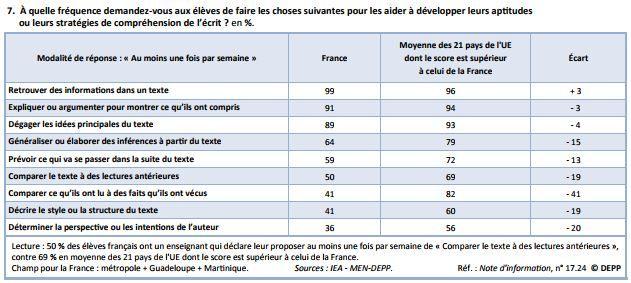 """Les """"stratégies de compréhension de l'écrit"""" mises en place en France par rapport aux autres pays européens. (MINISTERE DE L'EDUCATION NATIONALE)"""