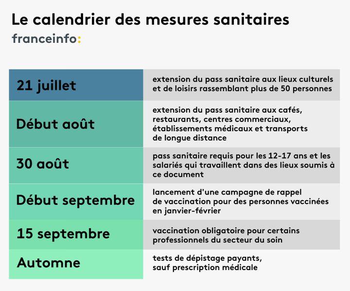 Le calendrier des mesures sanitaires annoncées par Emmanuel Macron le 12 juillet 2021. (PIERRE-ALBERT JOSSERAND / FRANCEINFO)