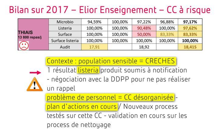 Extrait du bilan d'hygiène 2017 des cuisines centrales d'Elior établi par la direction qualité. (DR)