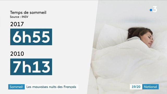 Sommeil : les mauvaises nuits des Français