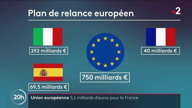 Plan de relance : la France reçoit son premier chèque de l'Union européenne
