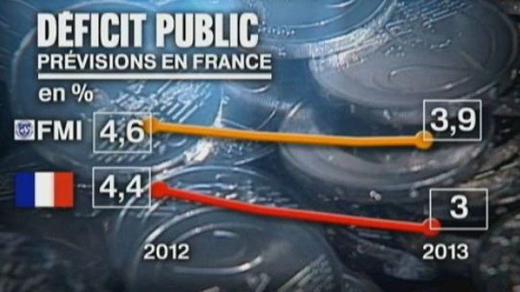 les prévisions de baisse des déficits sont trop optimistes en France (CAPTURE D'ÉCRAN FRANCE 2)